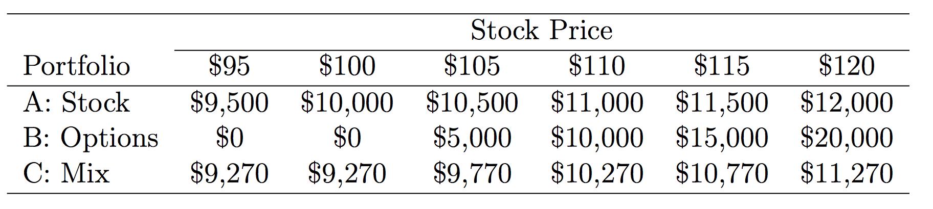 Options speculation strategies